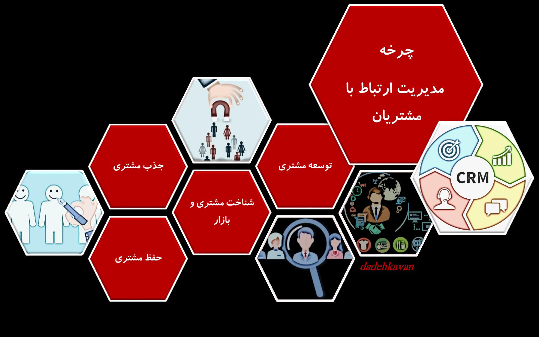 CRM_dadehkavan- چرخه مدیریت ارتباط با مشتری